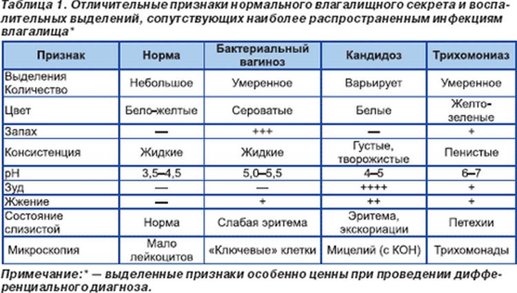 rezultat-mazka-iz-vlagalisha-razrushennie-leykotsiti