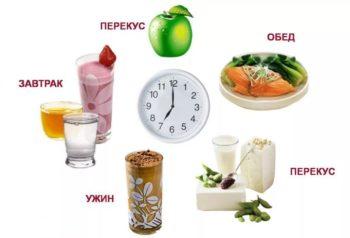 Режим питание для похудения в домашних условиях