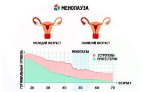 Как меняется гормональный фон при климаксе