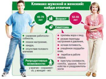 Отличия женского и мужского климакса