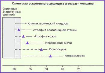 Симптомы дефицита эстрогена в зависимости от возраста