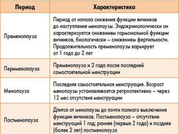 Четыре периоды климакса