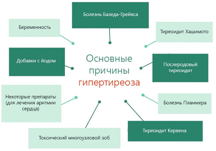 Причины гипотиреоза