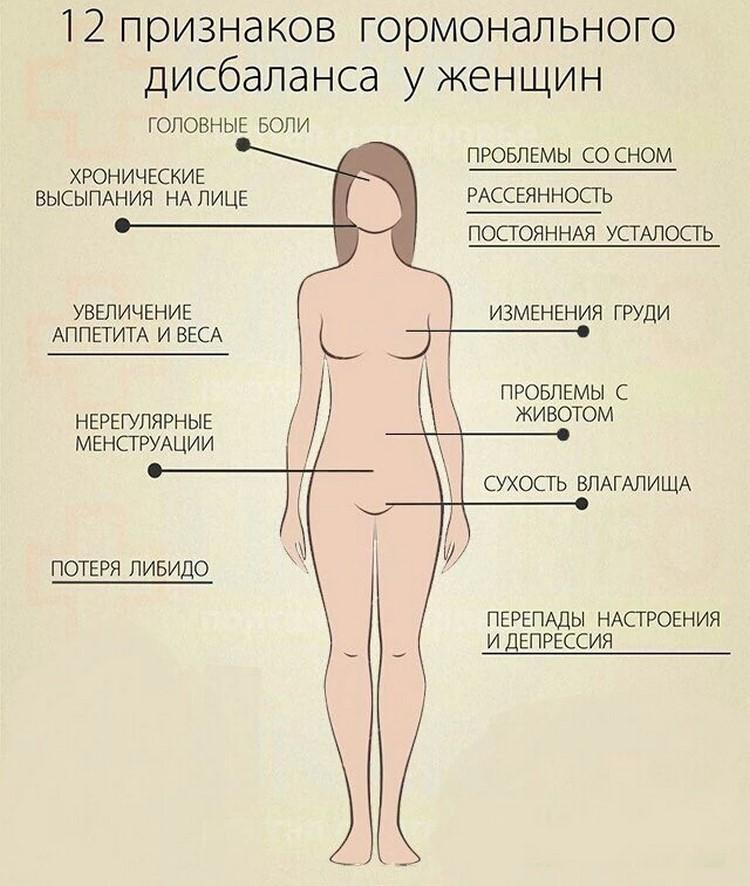 Признаки гормонального дисбаланса