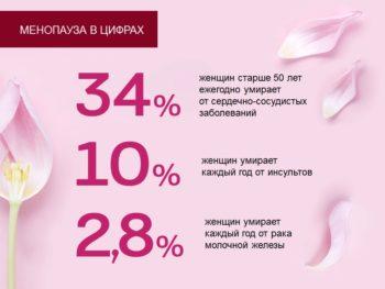 Статистика климакса