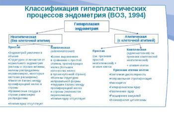 Гиперплатические процессы эндометрия