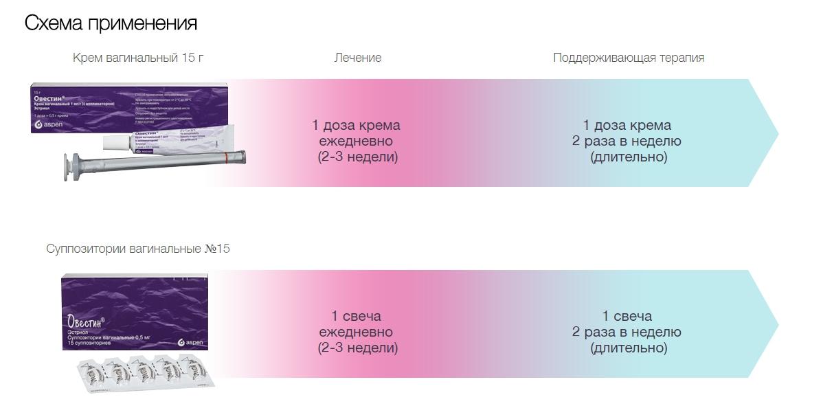 Схема применения овестина