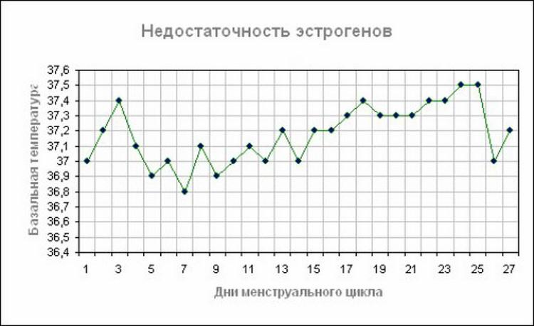 График базальной температуры при климаксе