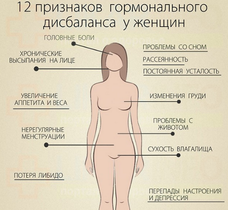 Зачем женщины пьют гормоны