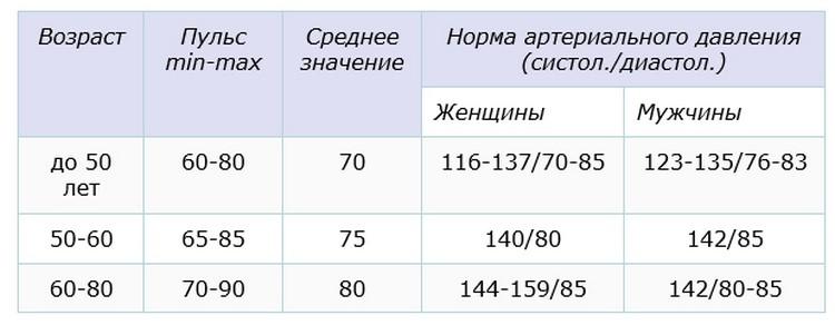 Таблица пульса у женщин по возрастам