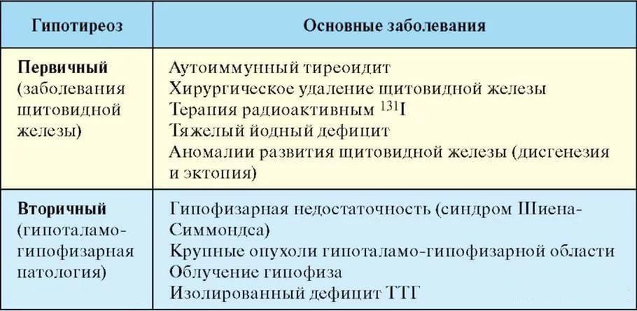 Заболевания при разных вида гипотиреоза