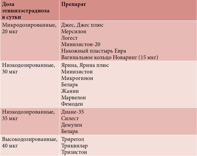 Диета при гормональных таблеток