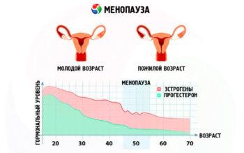 как меняется гормональный уровень