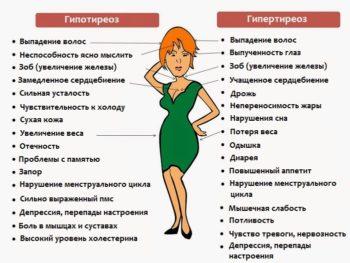различия болезней щитовидной железы